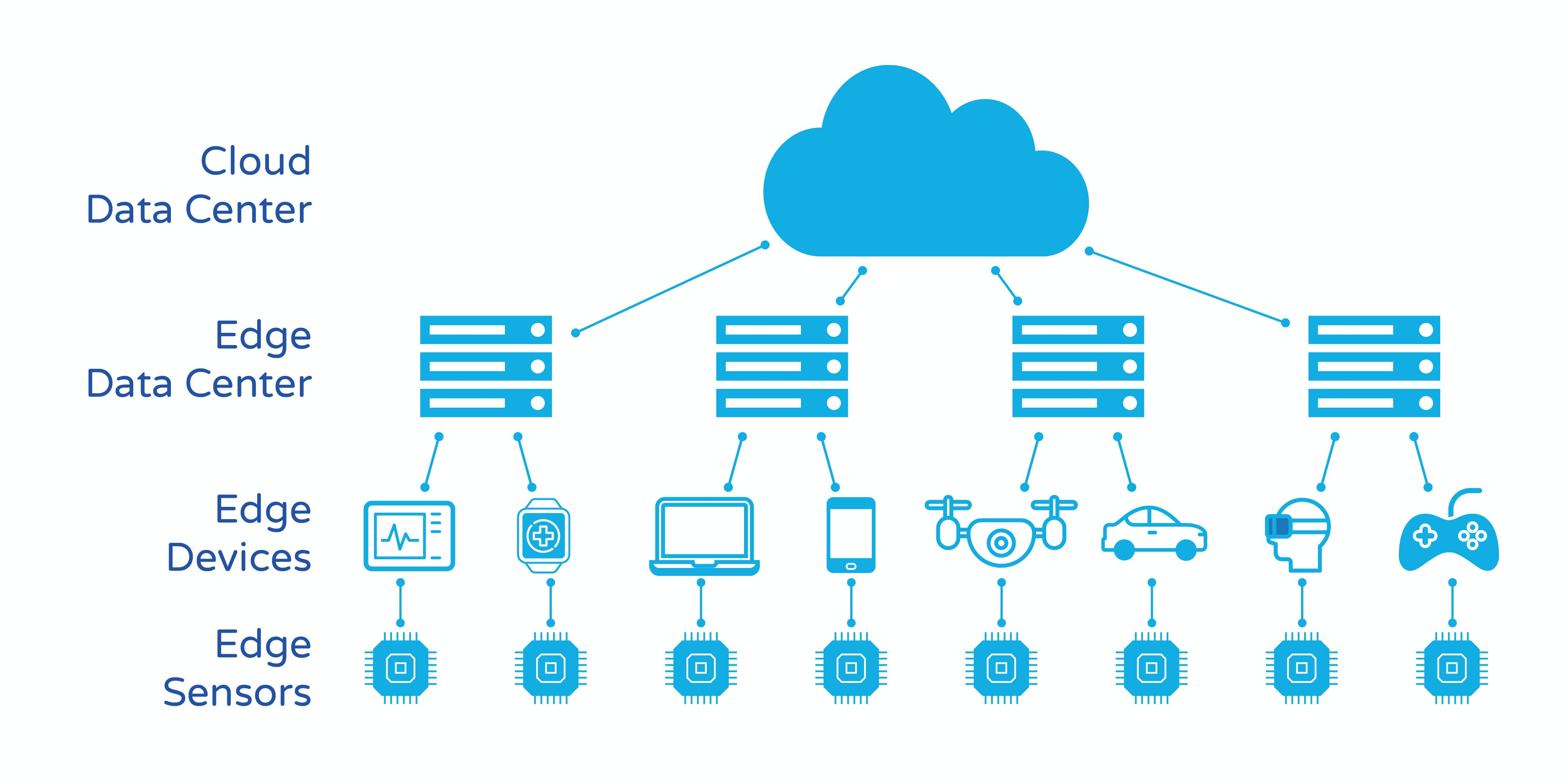 Edge data centers built upon optical networks